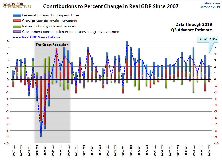 PIB USA preliminar tercer trimestre +1.9%