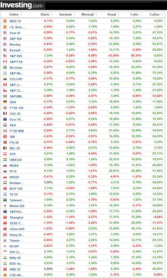 Rentabilidades principales índices a cierre del 18/10