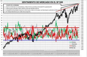 2019-11-14-11_28_51-SENTIMIENTO-DE-MERCADO-SP-500-Excel% - Sentimiento de Mercado 13/11/2019