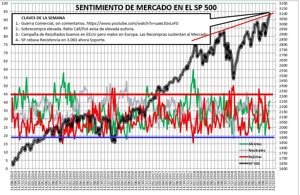 Sentimiento de Mercado 13/11/2019