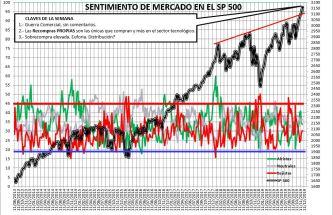 2019-11-28-12_18_41-SENTIMIENTO-DE-MERCADO-SP-500-Excel% - Sentimiento de Mercado 27/11/2019