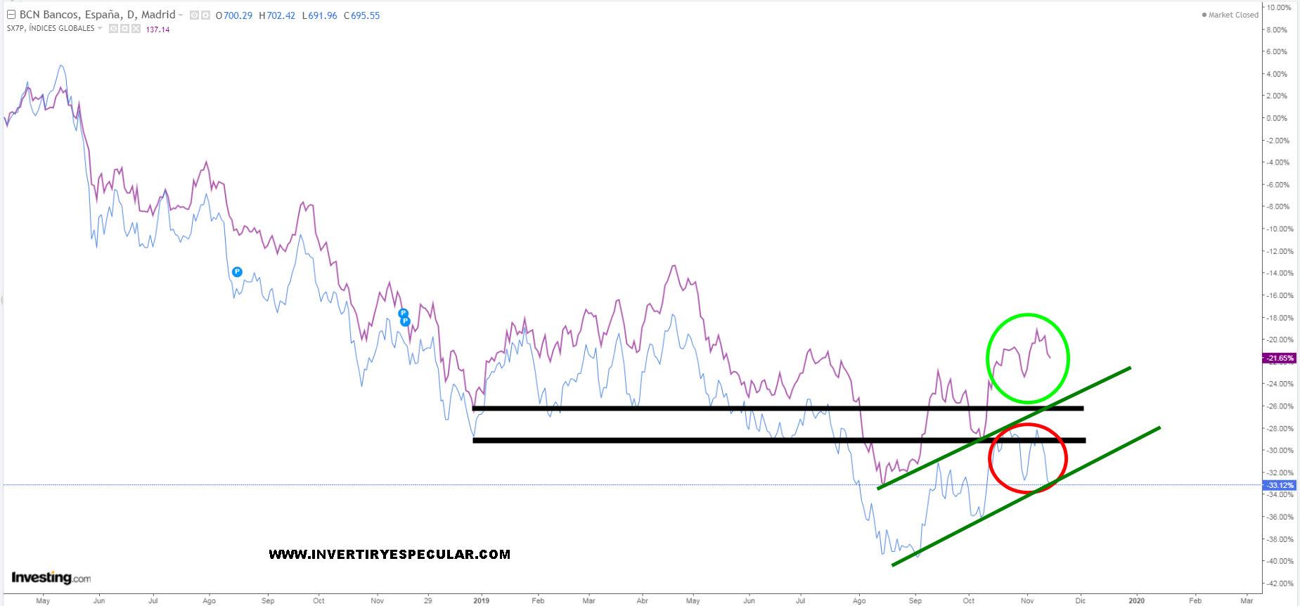 El bancario y energético español vs sectorial STOXX 600