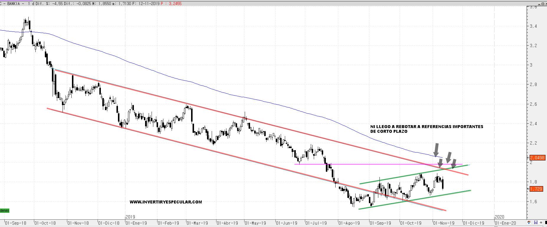 Valor estrellado de ayer : Bankia