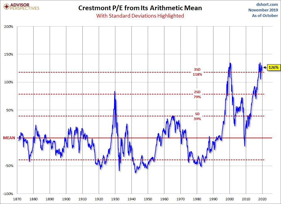 El criterio de valoración de mercado Crestmont P/E marca tope
