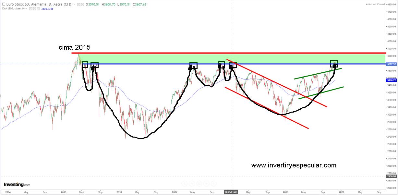 El curioso nivel de cotización del Euro Stoxx 50 actual