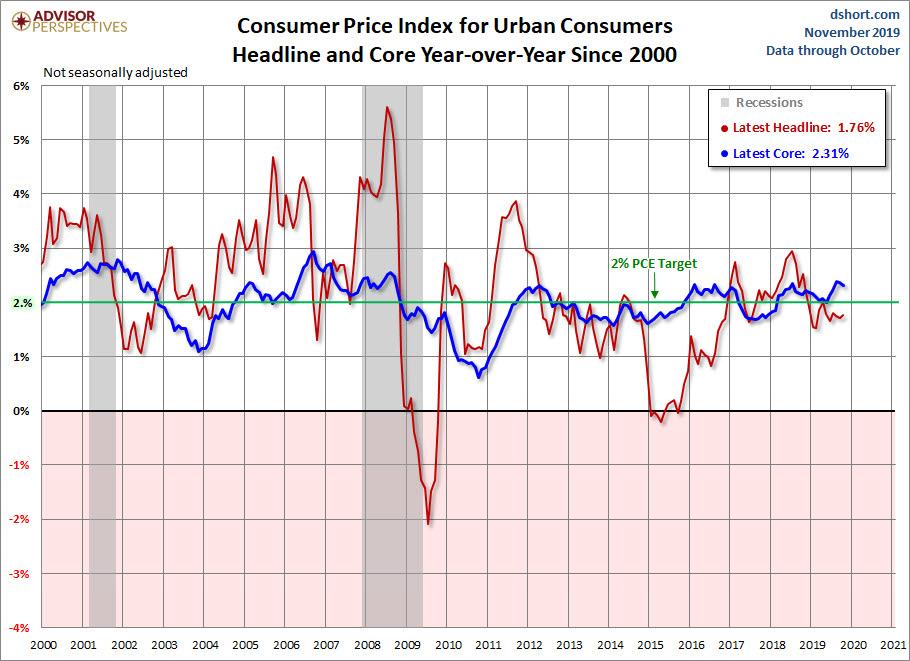 IPC EEUU al 1.76%