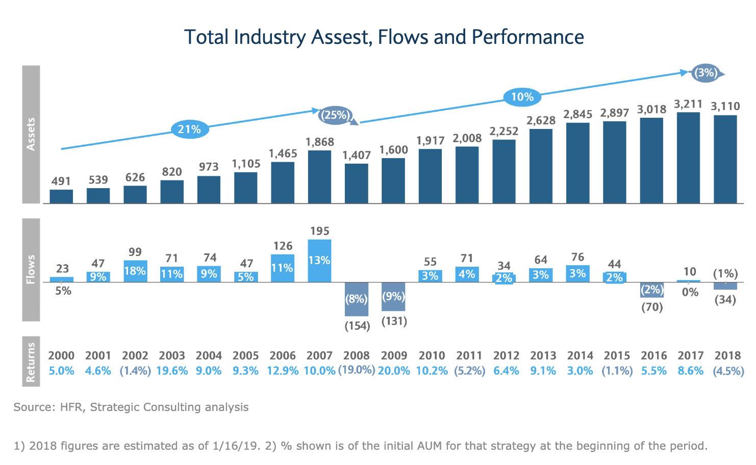 Los Hedge Funds en 2019