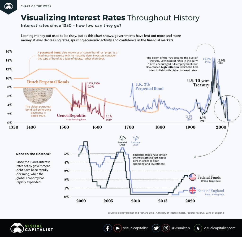 Evolución de los tipos de interés desde 1350