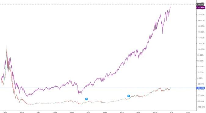 tecdax-semana-22-noviembre% - El Tecdax tampoco está tan caro