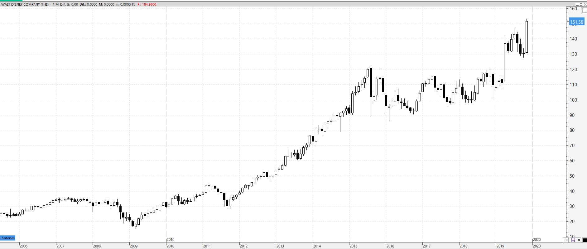 Un tercio del Dow Jones cerró en máximos absolutos noviembre