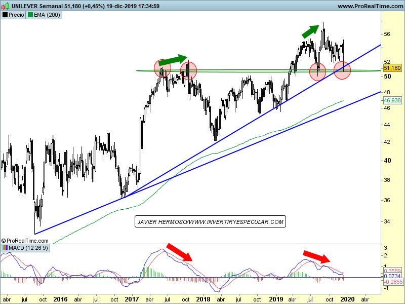 Seguimiento valores varios Euro Stoxx 50