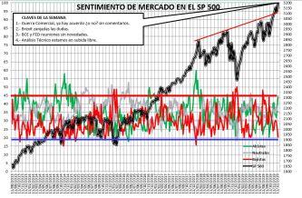 2019-12-19-14_26_01-SENTIMIENTO-DE-MERCADO-SP-500-Excel% - Sentimiento de Mercado 18/12/2019