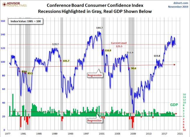 CONFIANZA-CONSUMIDOR-CONFERENCE-BOARD-DICIEMBRE-2019% - Hay veces que no se entienden los gráficos que unos y otros utilizan