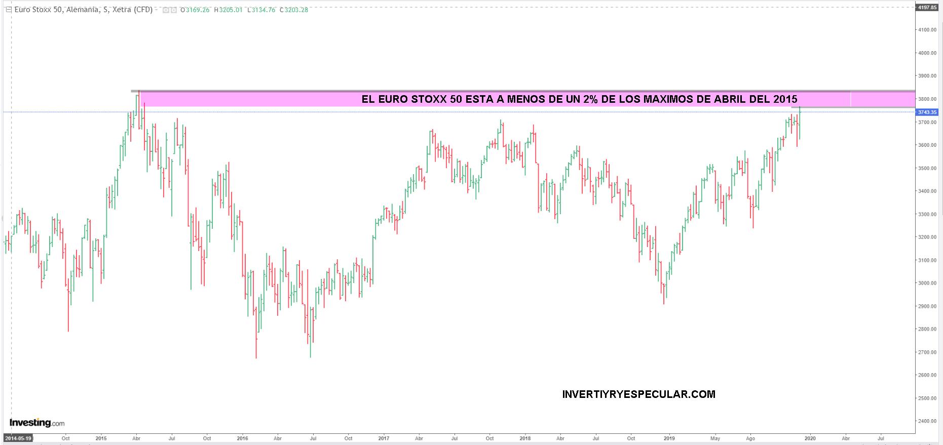 El Euro Stoxx quiere volver a máximos del 2015