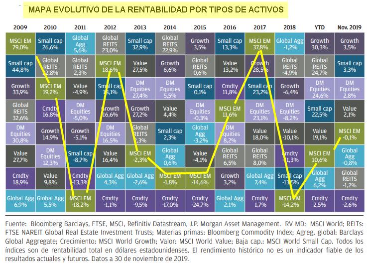 Evolución de la rentabilidad de los distintos tipos de activos desde el último suelo del mercado (2009)