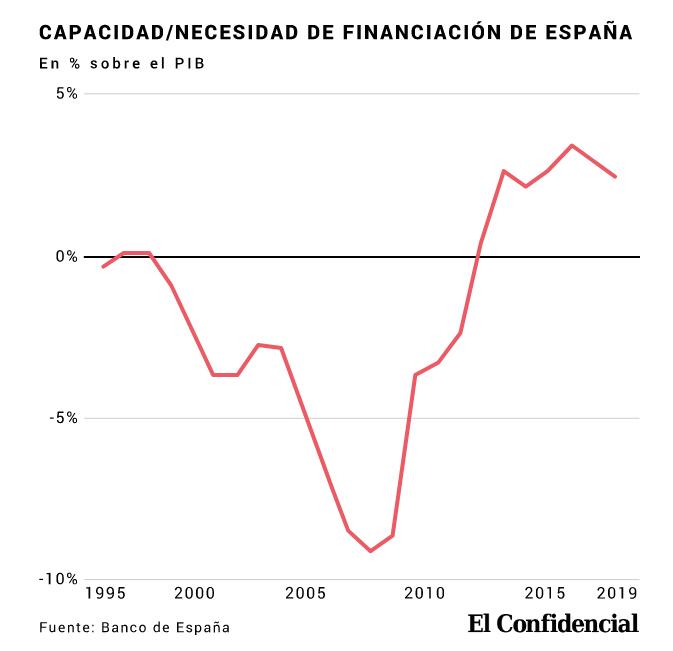 Un buen dato de la economía española que no estamos valorando
