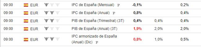 Datos macro de IPC y PIB decepcionantes para España