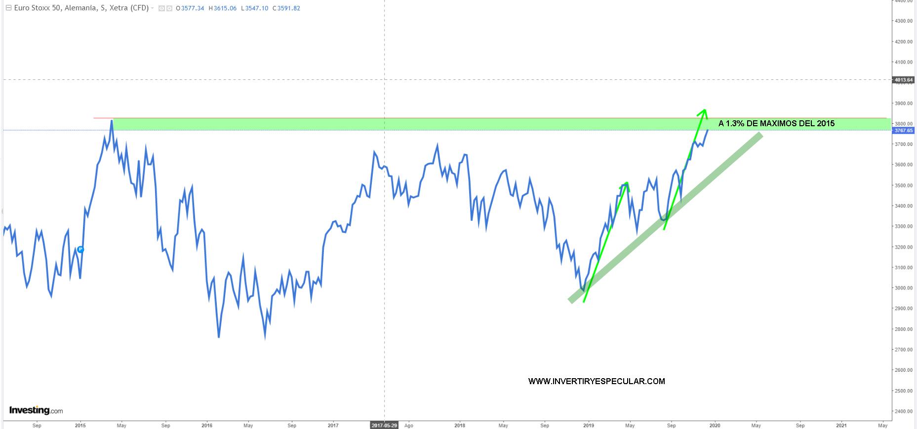 Se nos quedó algo corto el Euro Stoxx