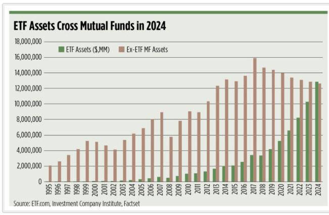 En el 2024 se prevee que los ETFs superen a los Mutual Funds