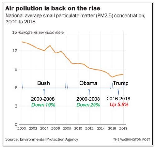 Os aportamos otro dato para destacar la emergencia que supone el cambio climático para todos