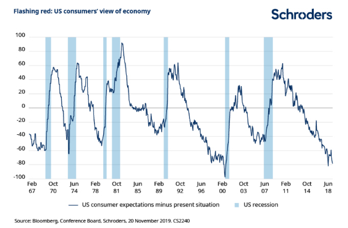 vista-de-los-consumidores-sobre-la-economía-USA% - Hay veces que no se entienden los gráficos que unos y otros utilizan