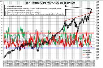 2020-01-02-17_22_48-SENTIMIENTO-DE-MERCADO-SP-500-Excel% - Sentimiento de Mercado 31/12/2019
