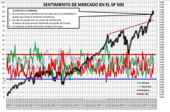 2020-01-30-18_30_28-SENTIMIENTO-DE-MERCADO-SP-500-Guardado-1% - Sentimiento de Mercado 29/01/2020