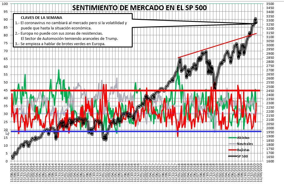 Sentimiento de Mercado 29/01/2020