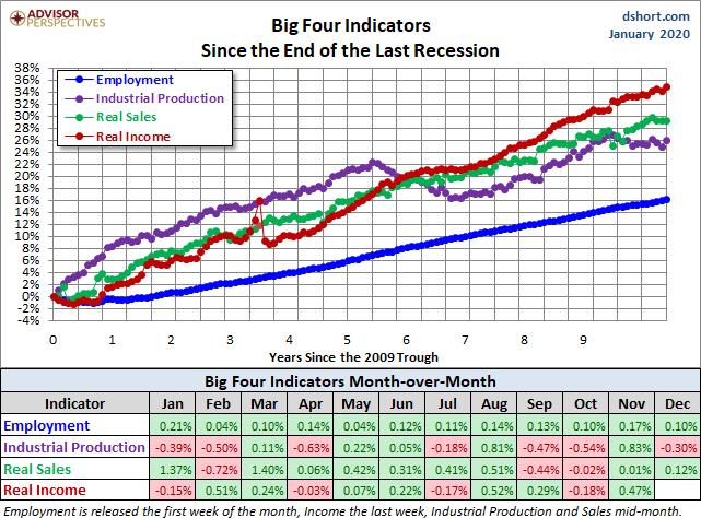Seguimiento del big four indicators