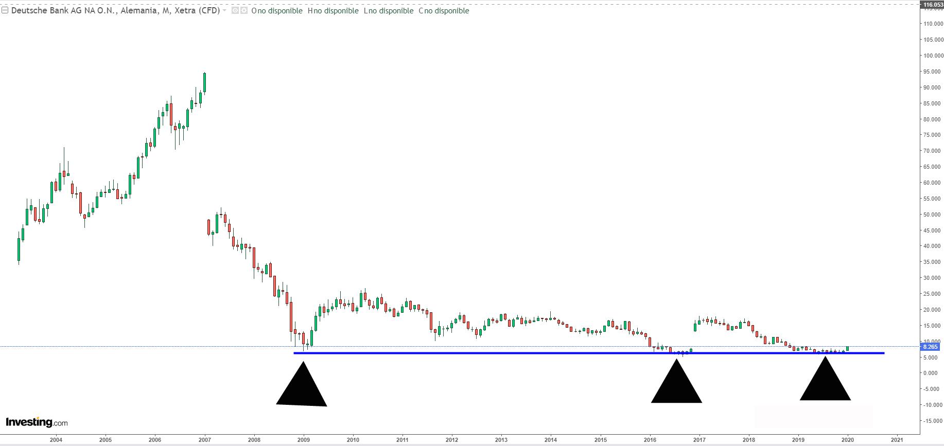 El Deutsche Bank o lo rescatan o lo OPAN