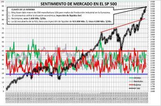 2020-02-20-14_59_52-SENTIMIENTO-DE-MERCADO-SP-500-Guardado% - Sentimiento de Mercado 19/02/2020