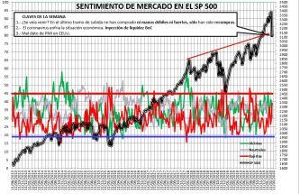 2020-02-27-17_57_48-SENTIMIENTO-DE-MERCADO-SP-500-Excel% - Sentimiento de Mercado 26/02/2020