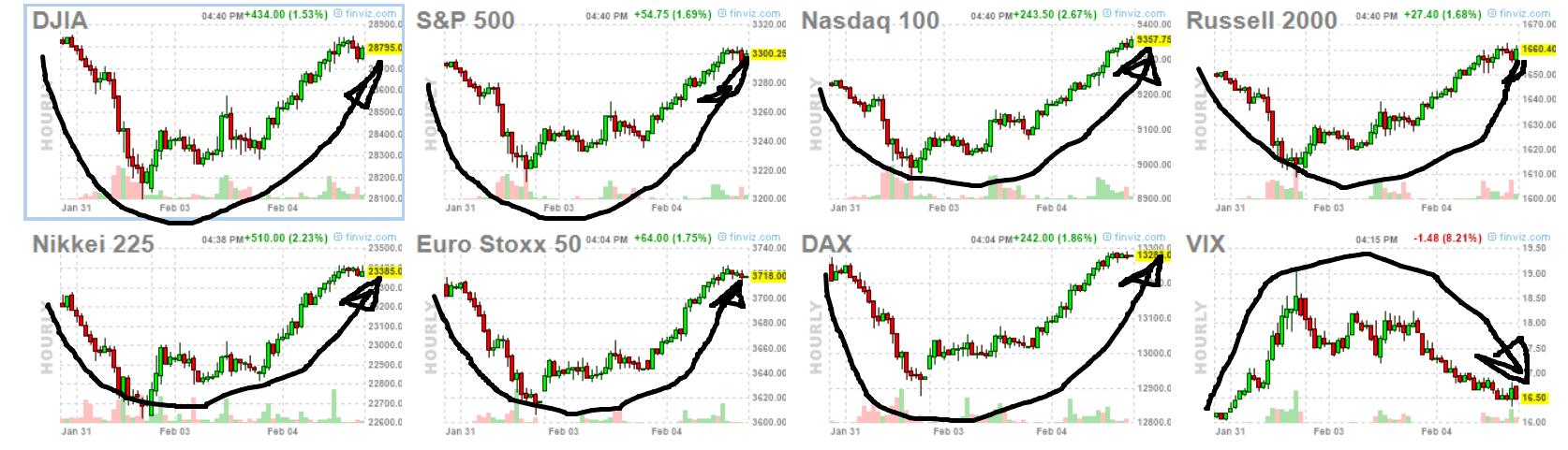 ¿Y ahora qué toca en los distintos mercado de activos?