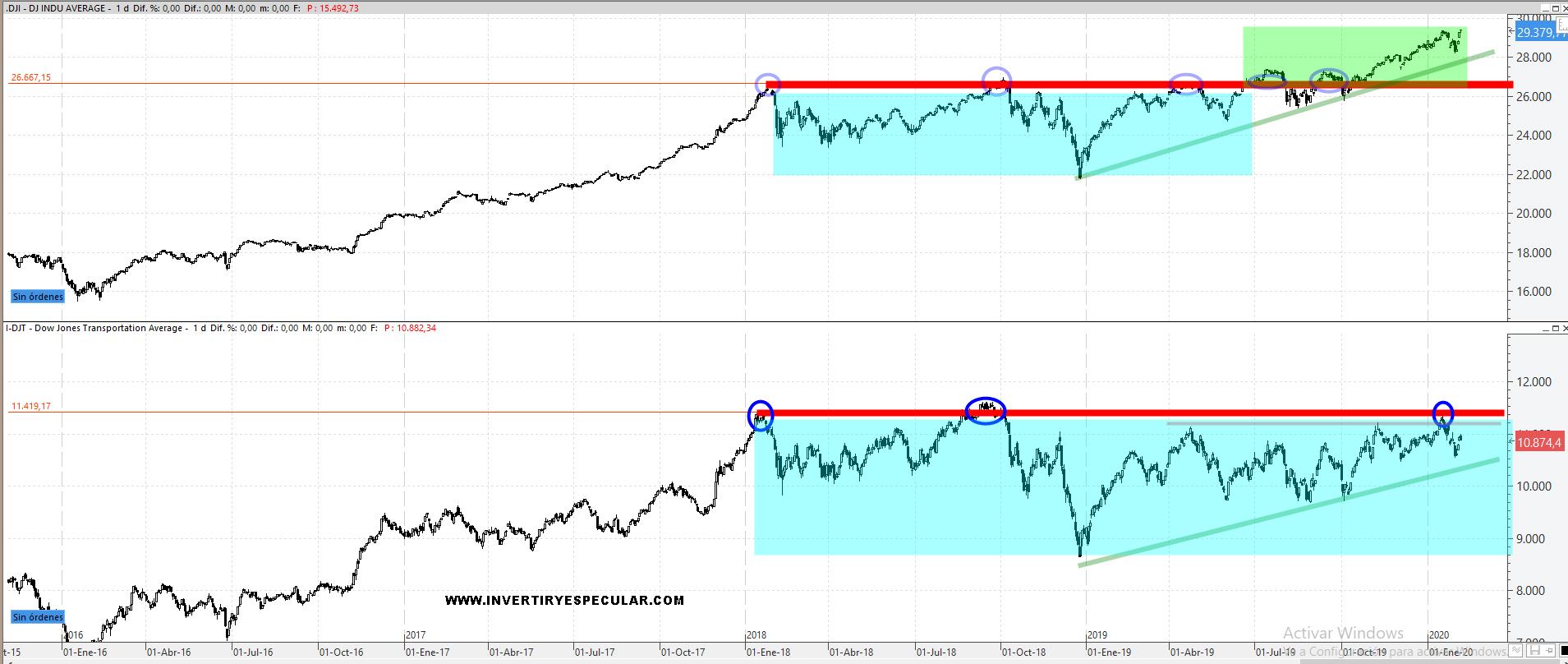 La difierencia de fuerza tendencial  sigue siendo favorable al Dow Jones de Industriales