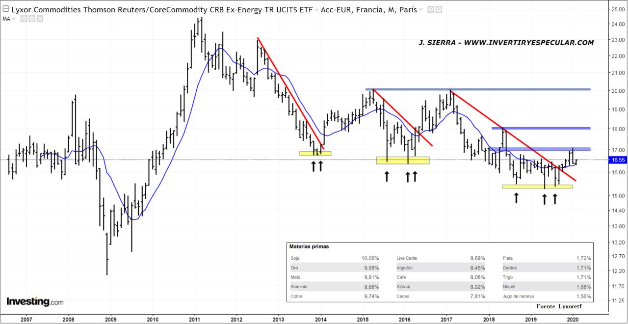 ETF de Commodity de Lyxor sin petróleo Brent, ni crudo WTI