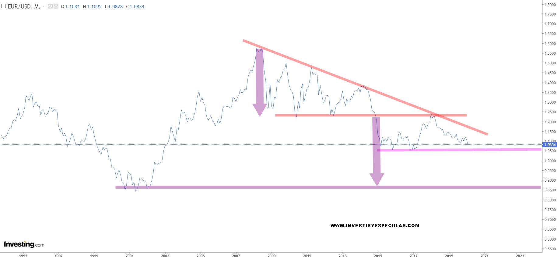 ¿Acoso corto al Euro? o ¿Europa macro y micro económicmaente  estancada?