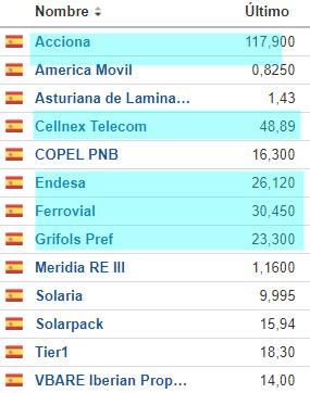 Los que hicieron máximos y mínimos ayer de 52 semanas en el mercado español