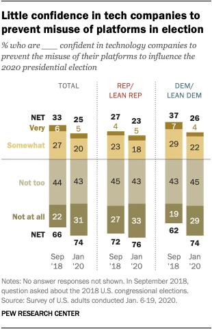 Pocos estadounidenses confían en las compañías tecnológicas para evitar el mal uso de sus plataformas en las elecciones de 2020