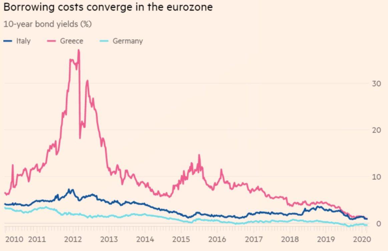 Los costos por préstamos convergen en la eurozona