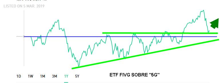 Un ETF sobre 5G ; el FIVG