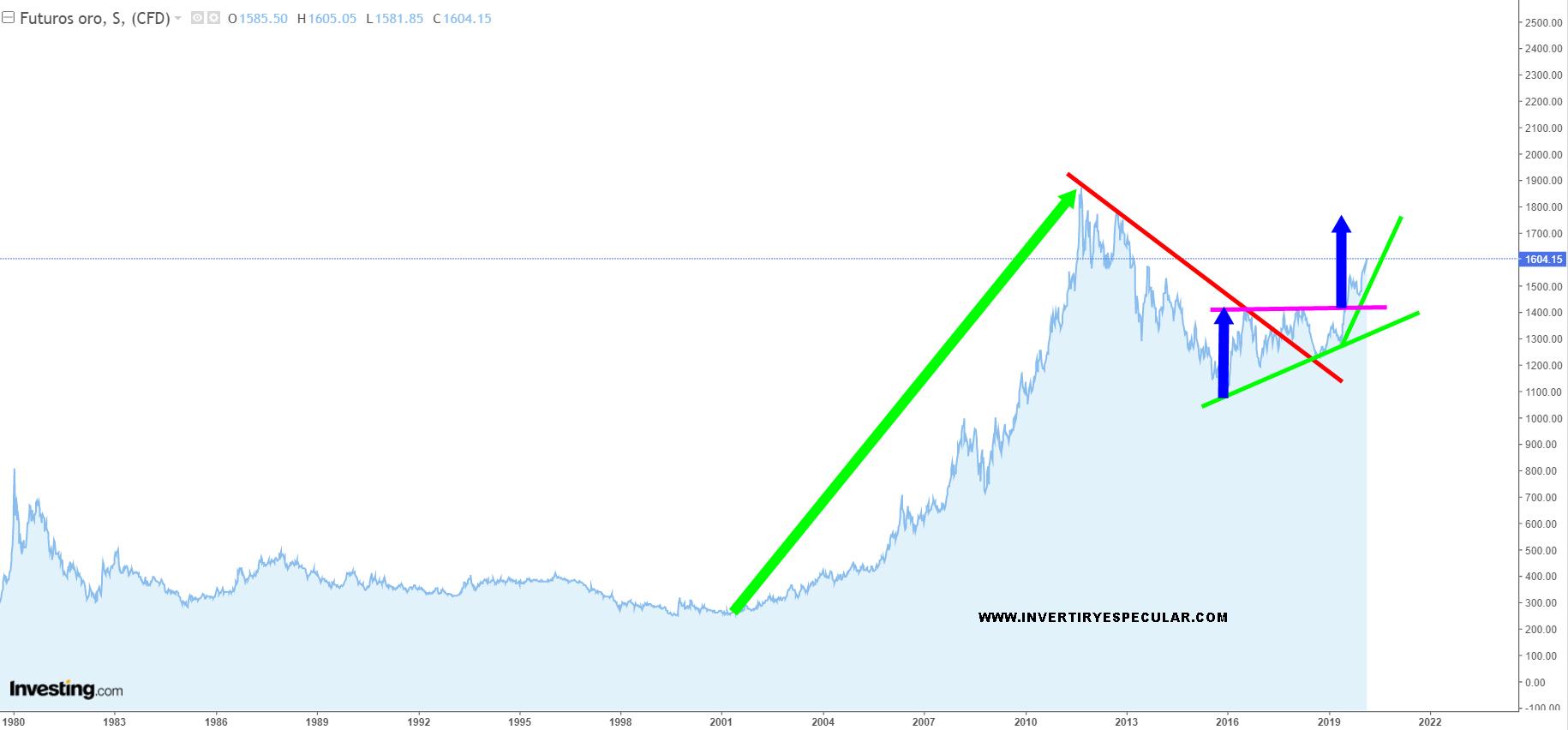 El Oro vuelve a superar los 1601 usd y el agua no para de subir