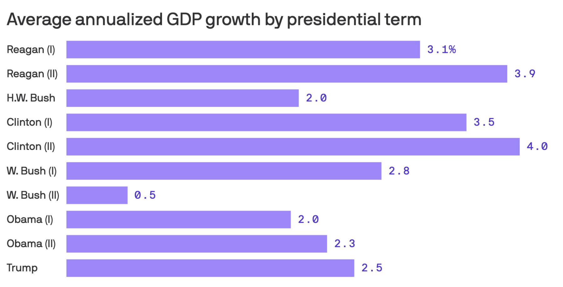 Media anualizada  del PIB de EEUU  desde Reagan