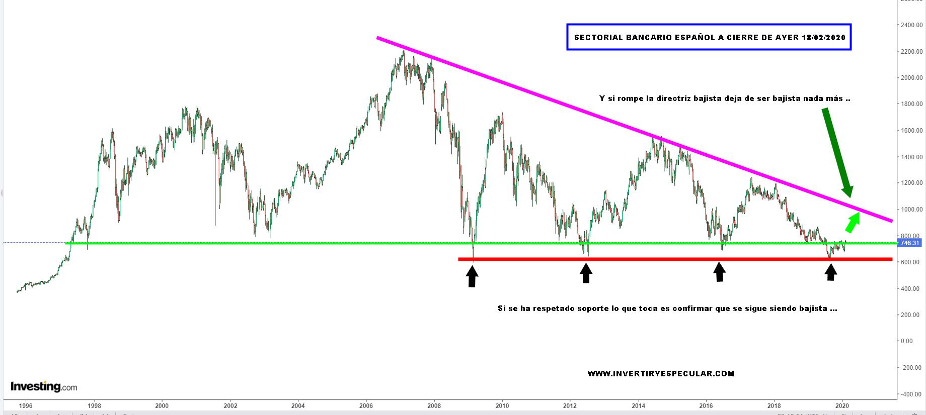 ¿Miedo al bancario español?