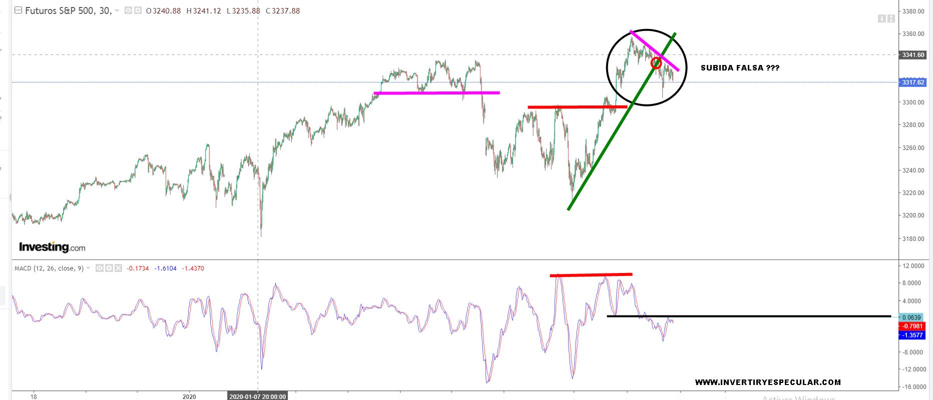 Wall Street nos puede estar tomando el pelo