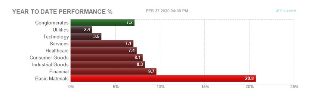 El sector de conglomerados es el único en positivo a cierre de ayer en RV USA