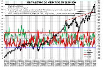 2020-03-05-11_03_18-SENTIMIENTO-DE-MERCADO-SP-500-Excel% - Sentimiento de Mercado 5/3/2020