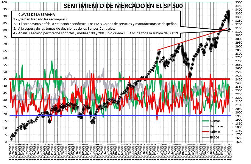 Sentimiento de Mercado 5/3/2020