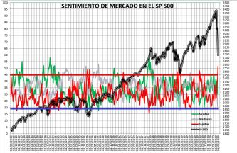 2020-03-12-13_29_31-SENTIMIENTO-DE-MERCADO-SP-500-Excel% - Sentimiento de Mercado 11/3/2020