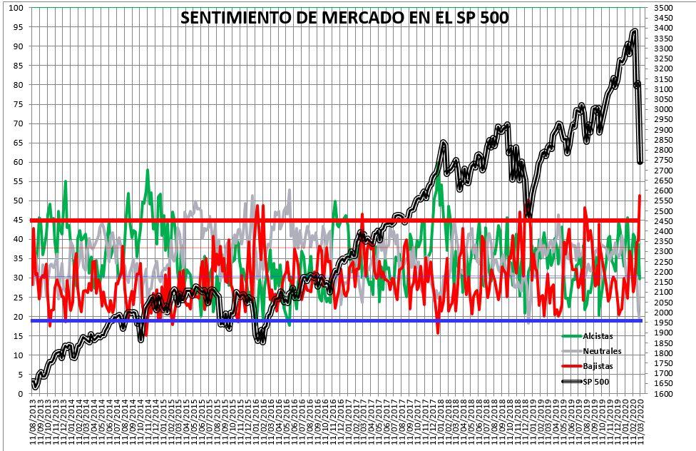 Sentimiento de Mercado 11/3/2020