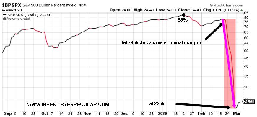 Los indicadores de acompañamiento tendencial se desplomaron